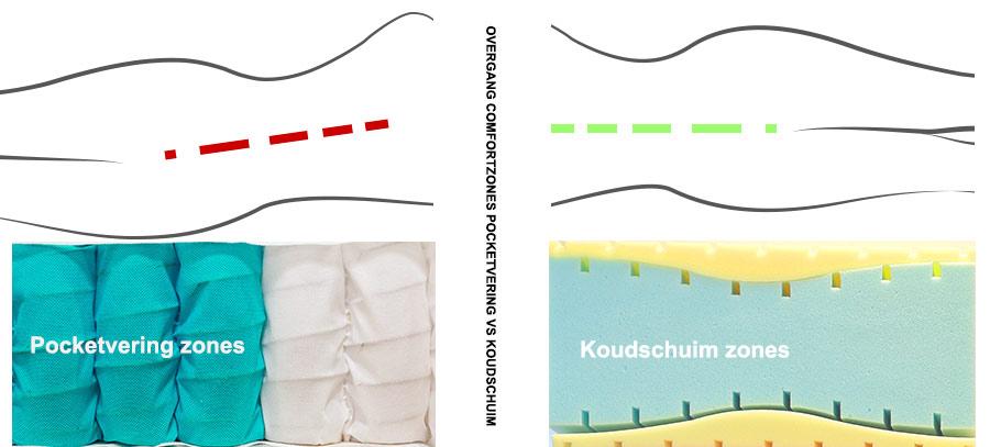 Verscil van zones in een pocketvering matras of een schuim matras