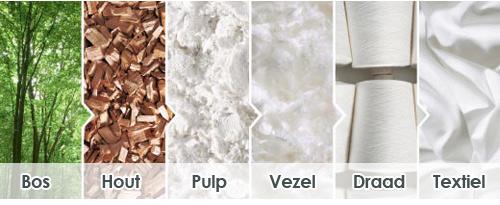 Het volledig natuurlijke materiaal Tencel wordt van houtpulp gemaakt
